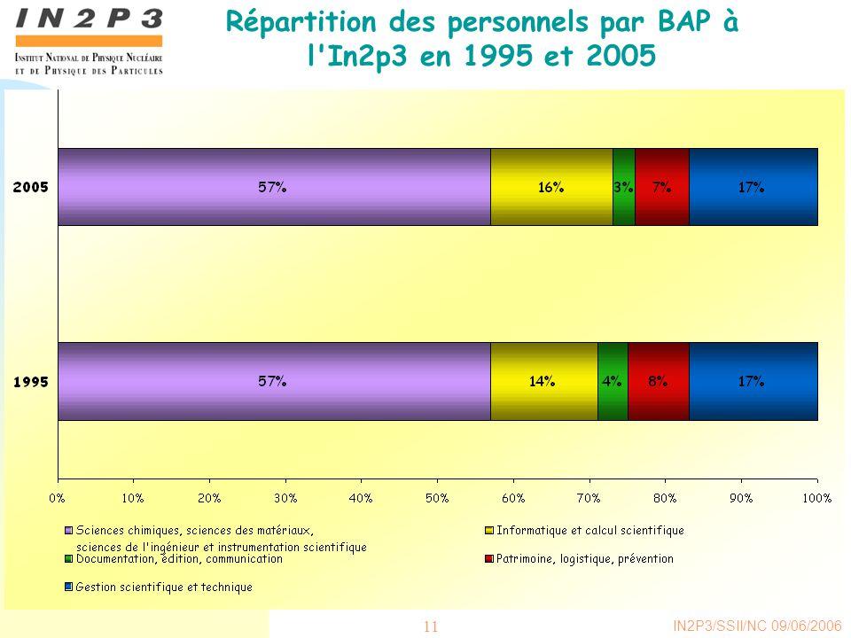 Répartition des personnels par BAP à l In2p3 en 1995 et 2005
