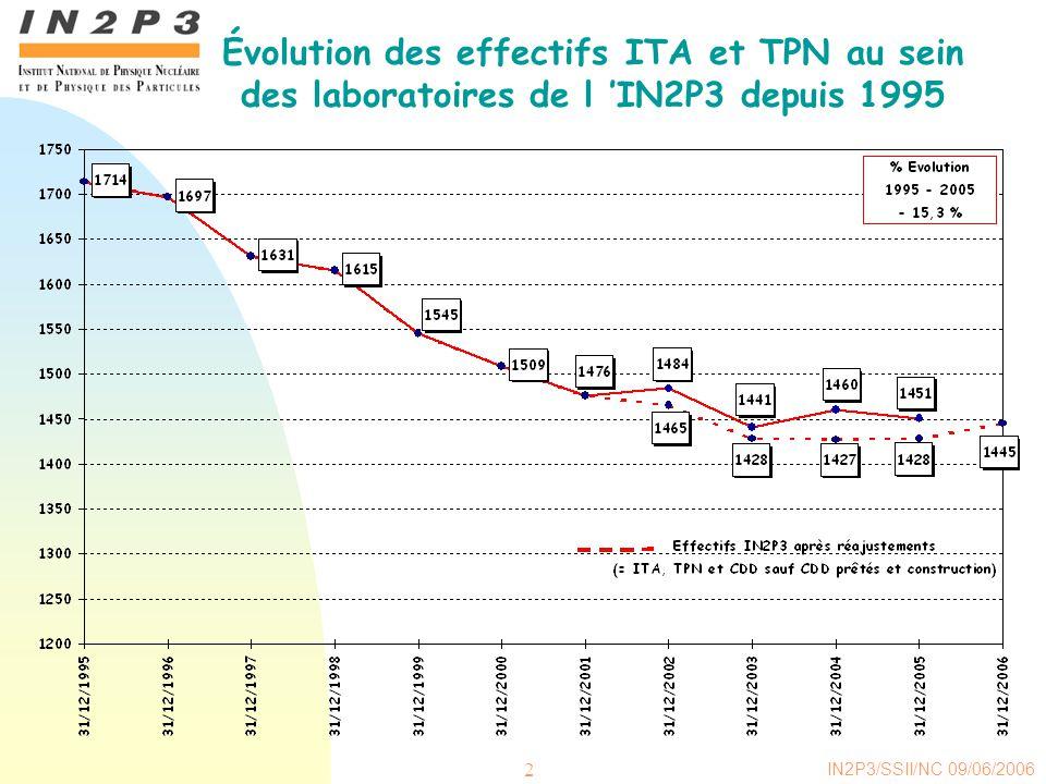 Évolution des effectifs ITA et TPN au sein des laboratoires de l 'IN2P3 depuis 1995