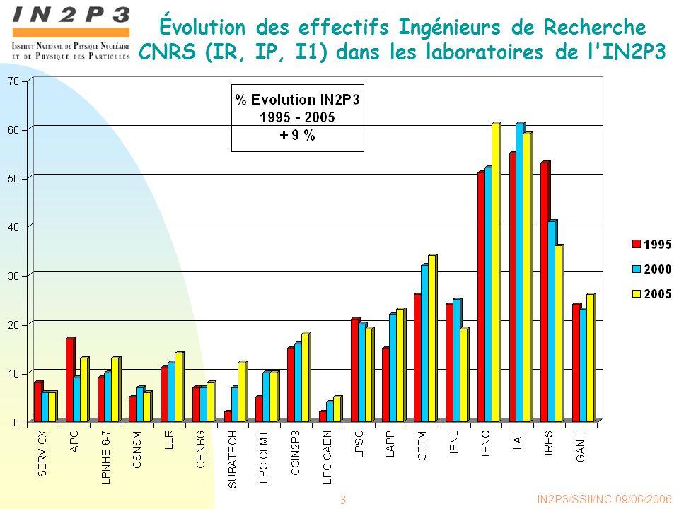 Évolution des effectifs Ingénieurs de Recherche CNRS (IR, IP, I1) dans les laboratoires de l IN2P3
