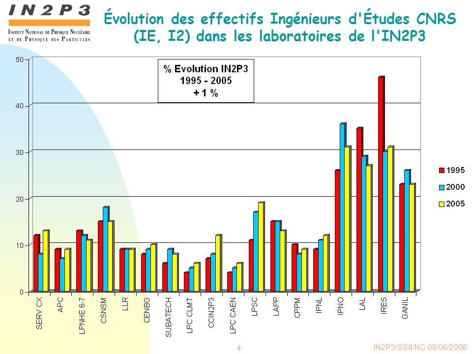 Évolution des effectifs Ingénieurs d Études CNRS (IE, I2) dans les laboratoires de l IN2P3