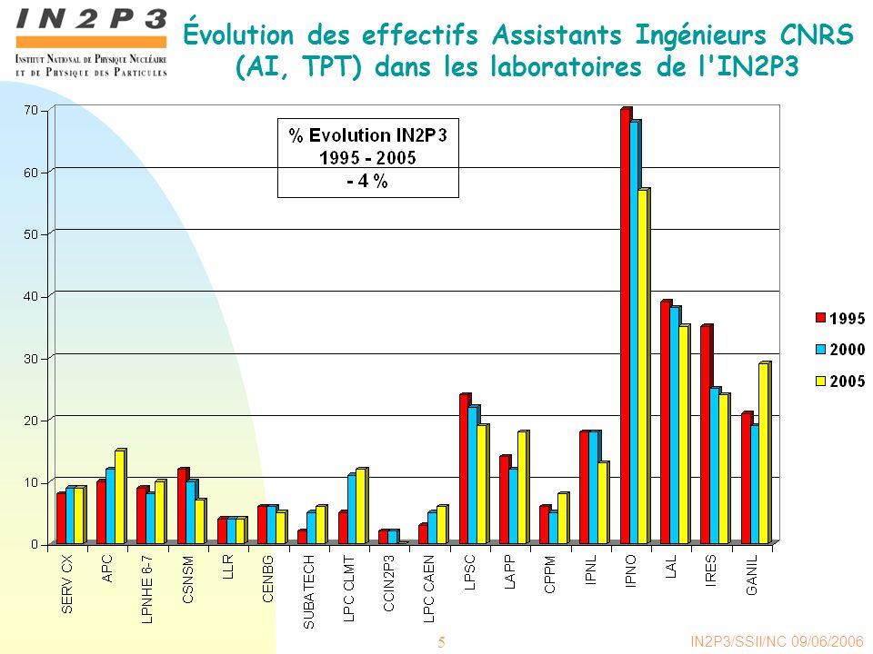 Évolution des effectifs Assistants Ingénieurs CNRS (AI, TPT) dans les laboratoires de l IN2P3