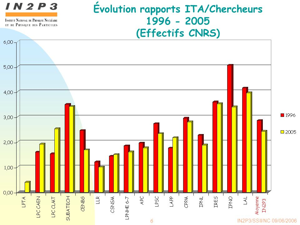 Évolution rapports ITA/Chercheurs
