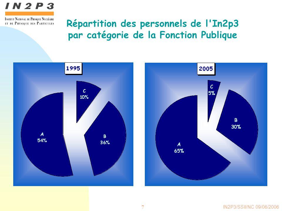 Répartition des personnels de l In2p3 par catégorie de la Fonction Publique