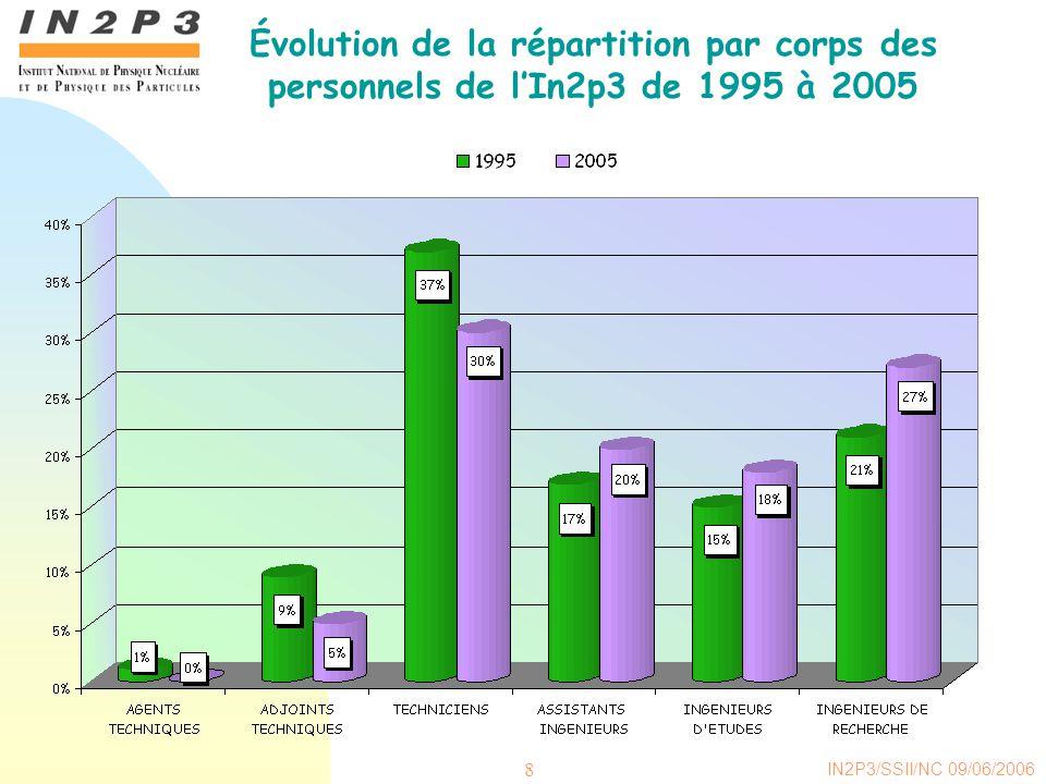 Évolution de la répartition par corps des personnels de l'In2p3 de 1995 à 2005