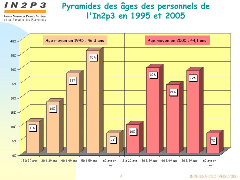Pyramides des âges des personnels de l In2p3 en 1995 et 2005