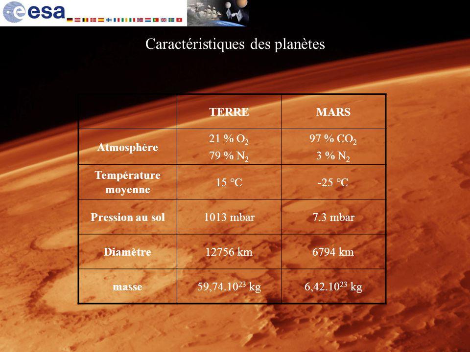 Caractéristiques des planètes