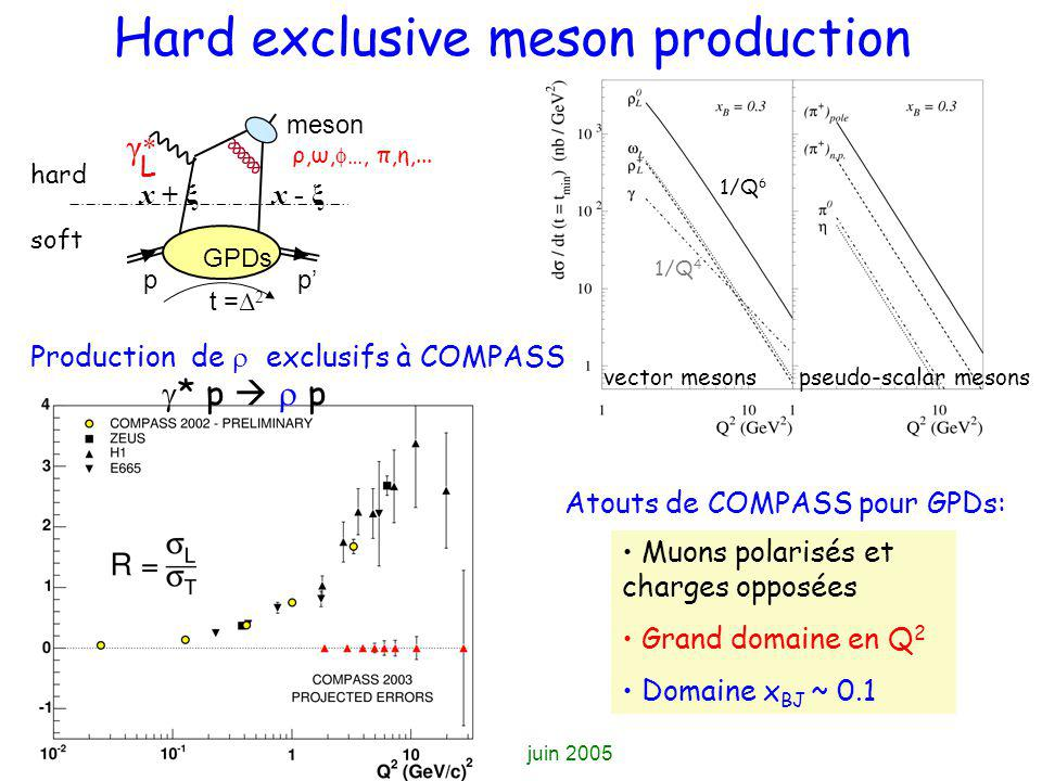 Hard exclusive meson production