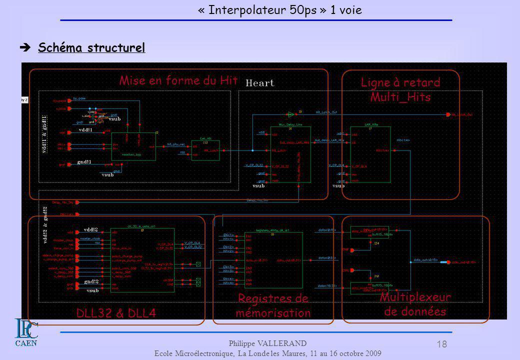 « Interpolateur 50ps » 1 voie