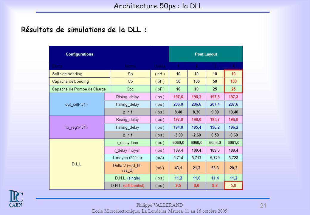 Résultats de simulations de la DLL :
