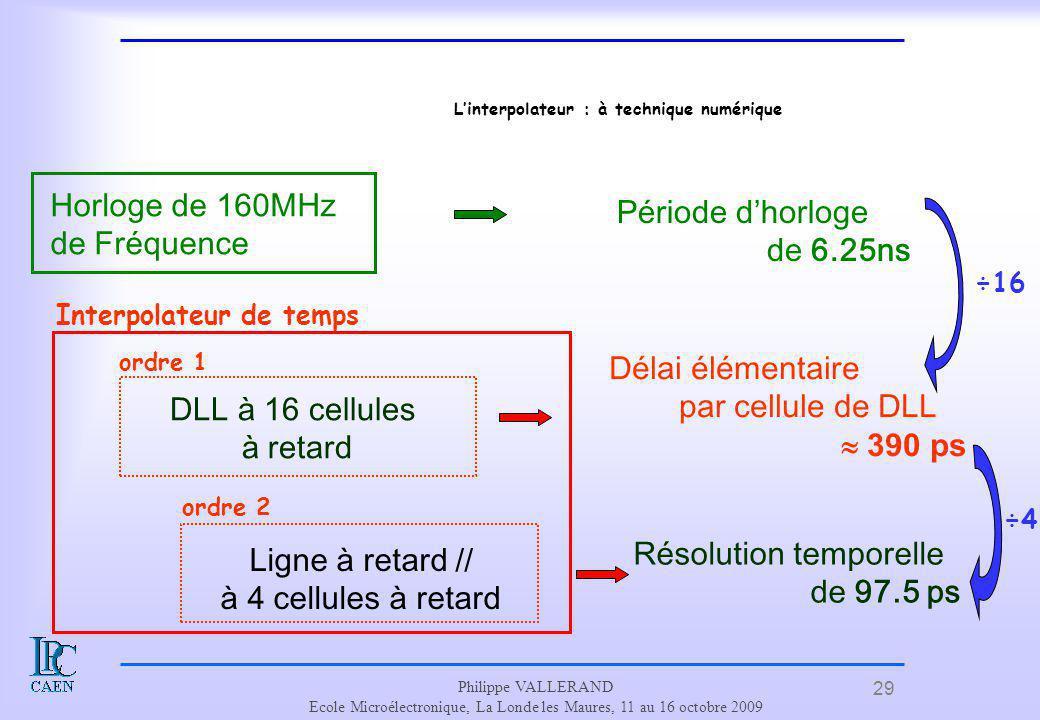 L'interpolateur : à technique numérique