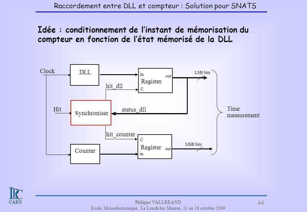 Raccordement entre DLL et compteur : Solution pour SNATS