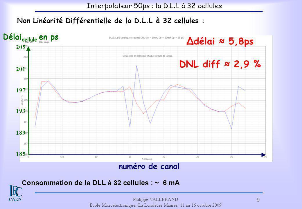 Non Linéarité Différentielle de la D.L.L à 32 cellules :