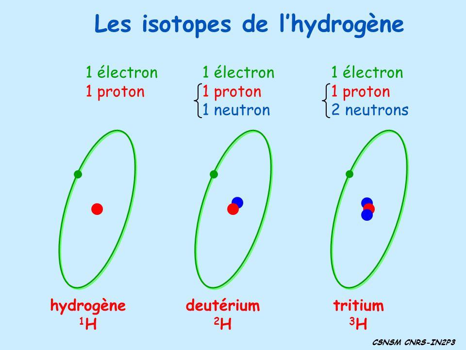 Les isotopes de l'hydrogène