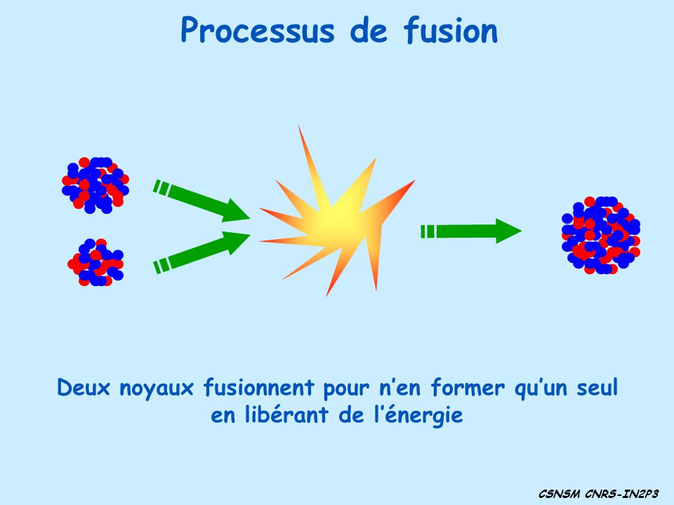 Processus de fusion Deux noyaux fusionnent pour n'en former qu'un seul
