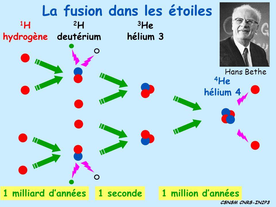 La fusion dans les étoiles