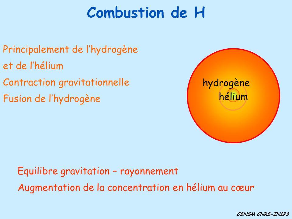 Combustion de H Principalement de l'hydrogène et de l'hélium