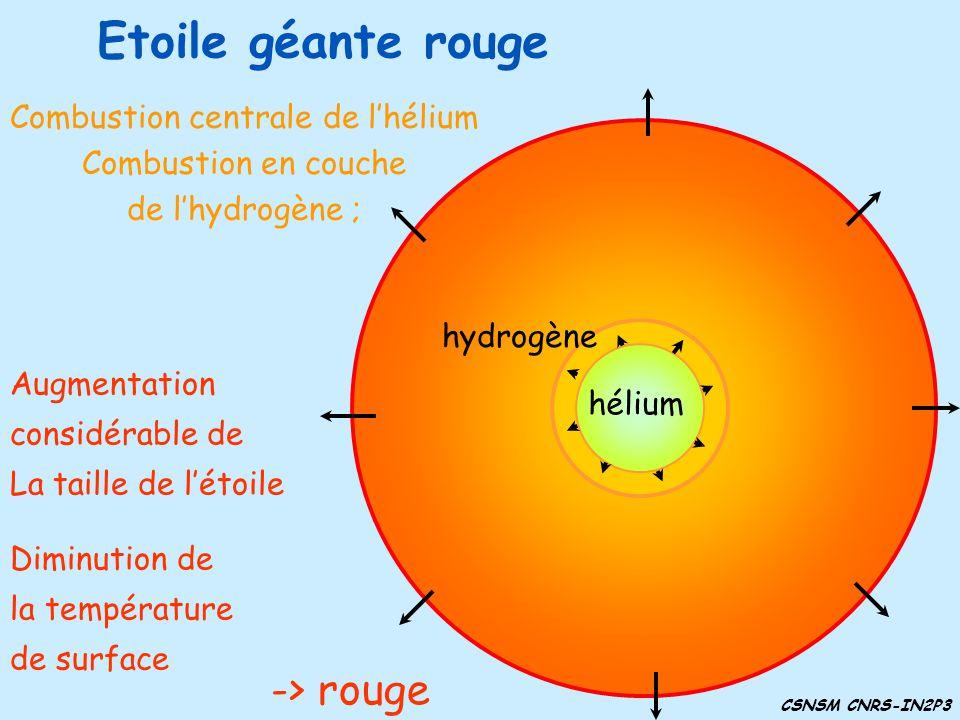 Combustion centrale de l'hélium