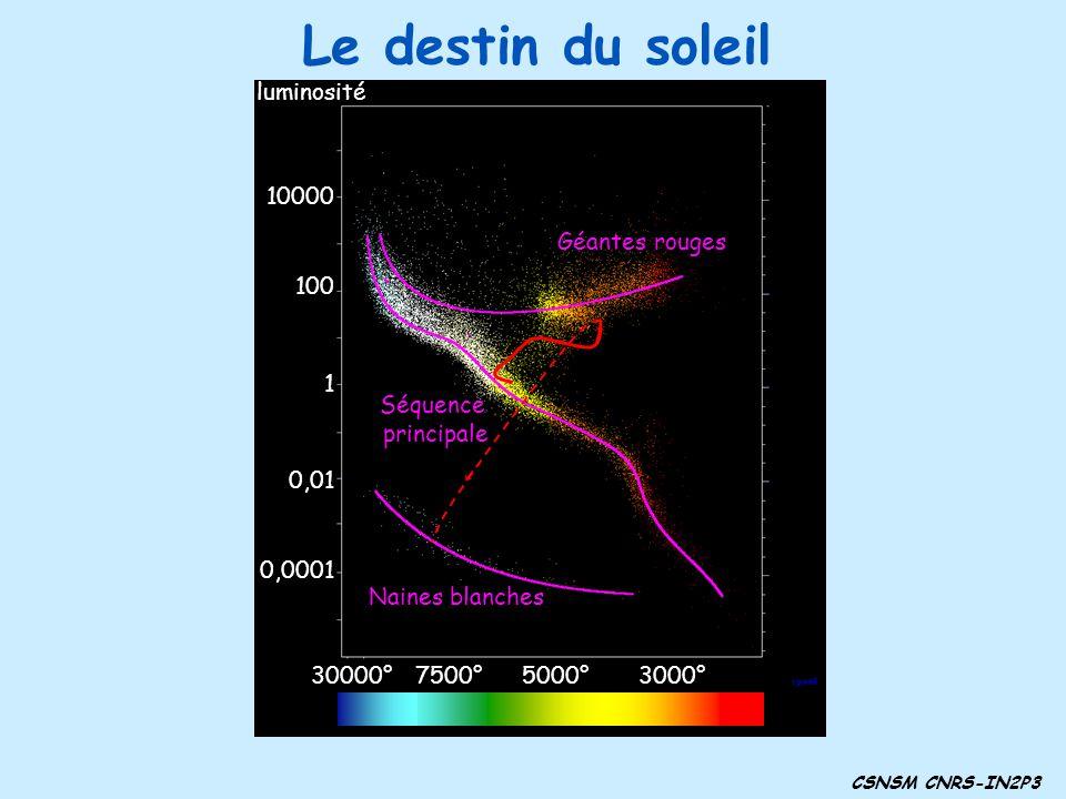Le destin du soleil 3000° 5000° 7500° 30000° 1 100 10000 0,01 0,0001