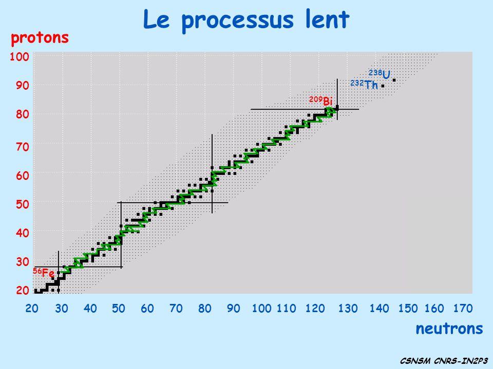Le processus lent protons neutrons 30 40 50 60 70 80 90 100 20 238U