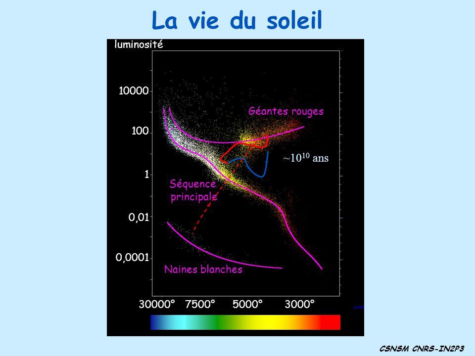 La vie du soleil ~1010 ans luminosité 10000 Géantes rouges 100 1