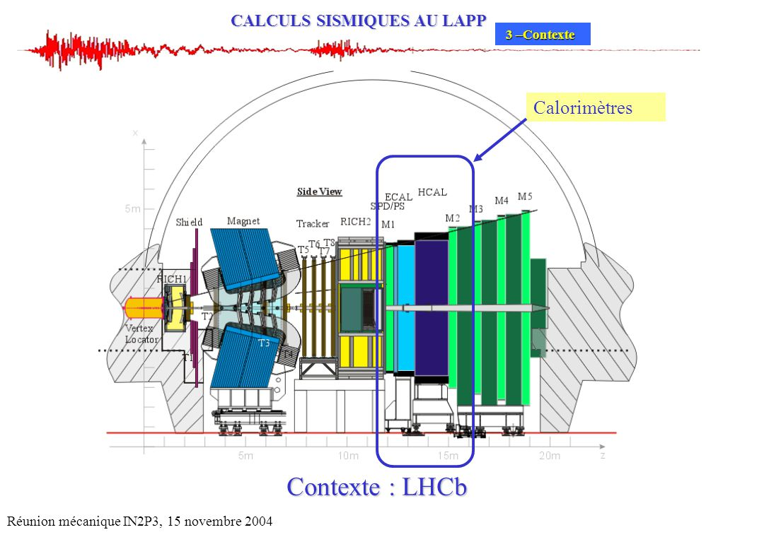 Contexte : LHCb Calorimètres * Mission :