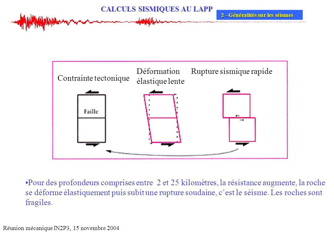 Déformation élastique lente Rupture sismique rapide