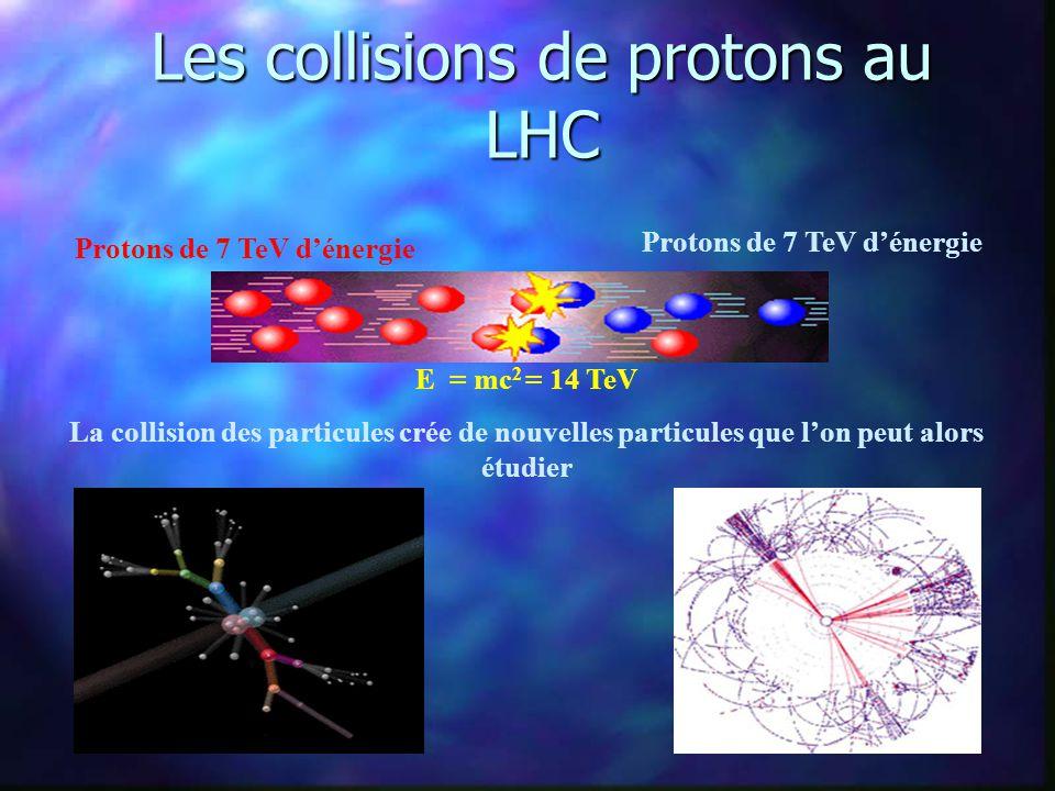 Les collisions de protons au LHC