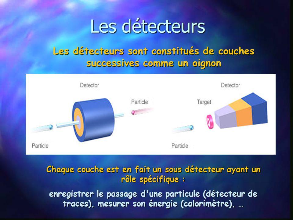 Les détecteurs Les détecteurs sont constitués de couches successives comme un oignon.