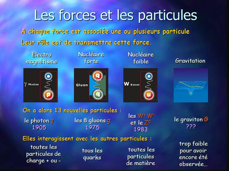 Les forces et les particules