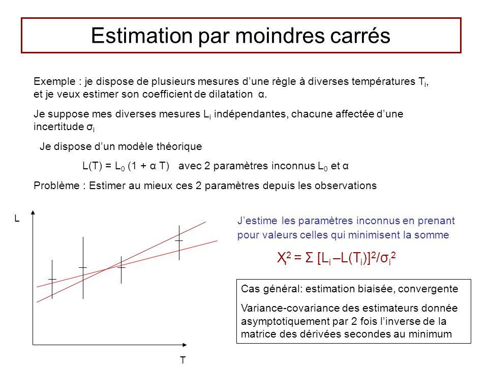 Estimation par moindres carrés