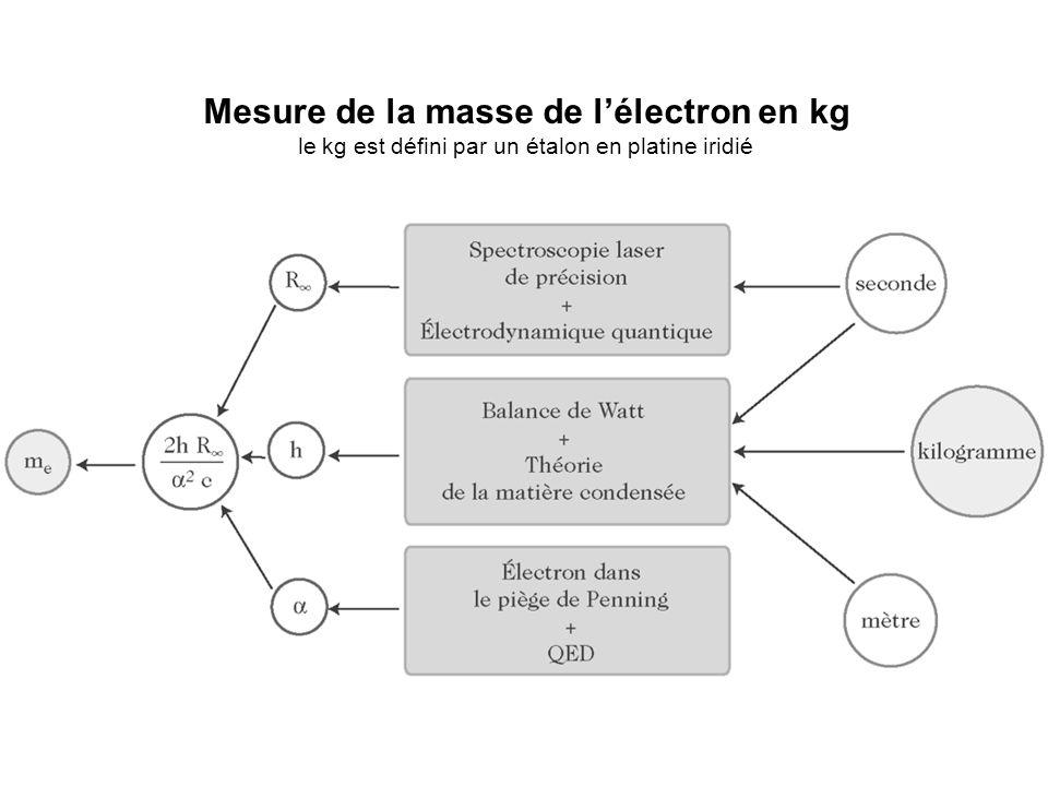 Mesure de la masse de l'électron en kg le kg est défini par un étalon en platine iridié