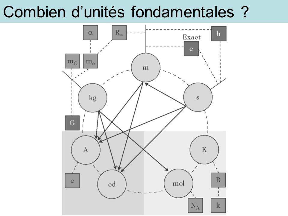 Combien d'unités fondamentales