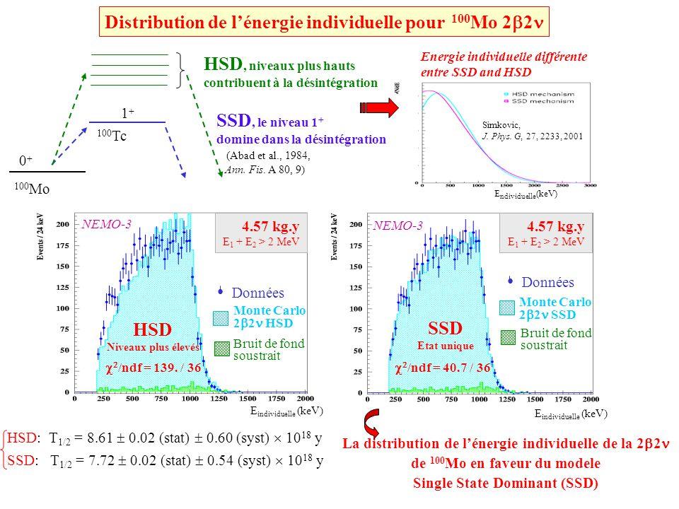 Distribution de l'énergie individuelle pour 100Mo 22 HSD SSD