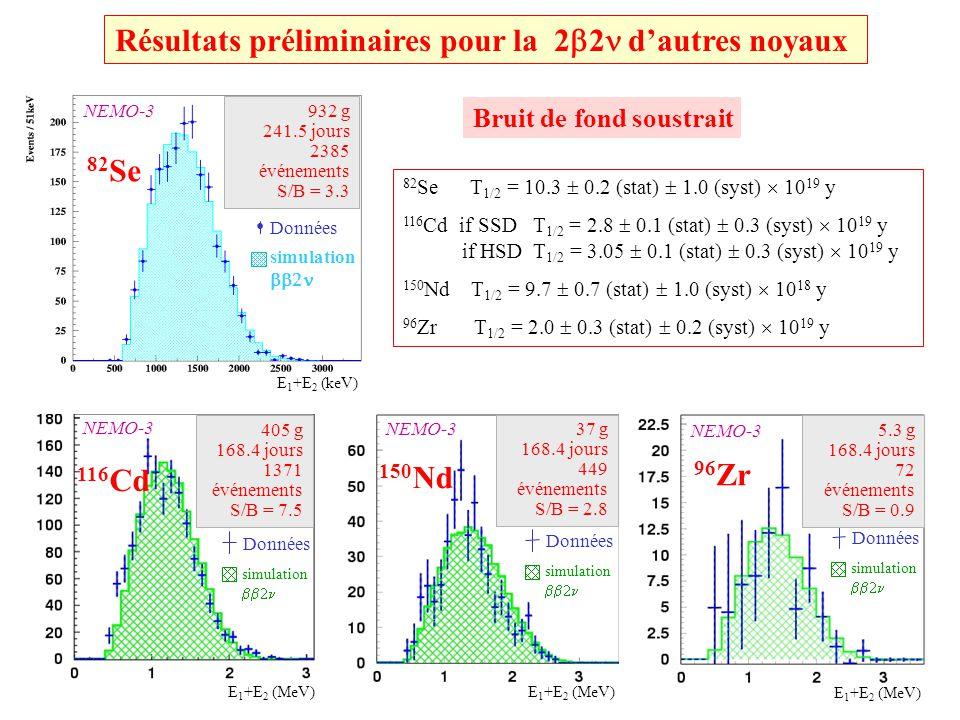 Résultats préliminaires pour la 22 d'autres noyaux