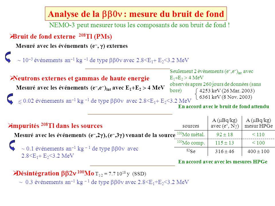 Analyse de la bb0n : mesure du bruit de fond