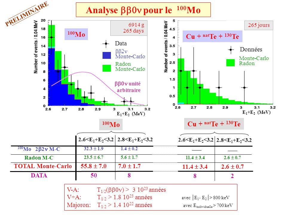 Analyse bb0n pour le 100Mo 100Mo Cu + natTe + 130Te 100Mo