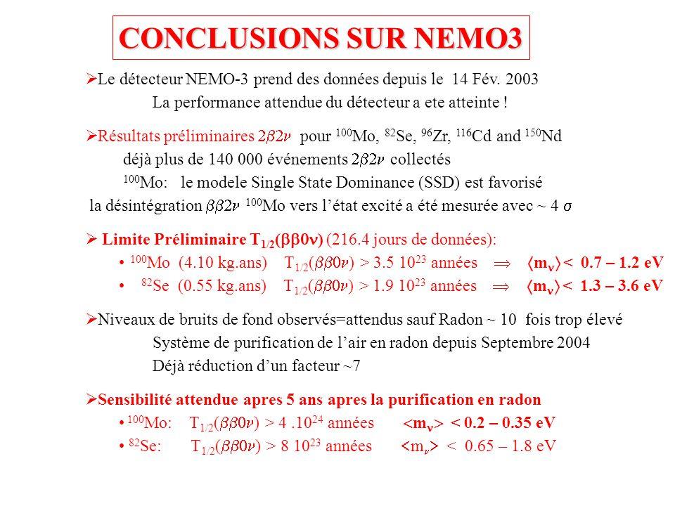 CONCLUSIONS SUR NEMO3 Le détecteur NEMO-3 prend des données depuis le 14 Fév. 2003. La performance attendue du détecteur a ete atteinte !