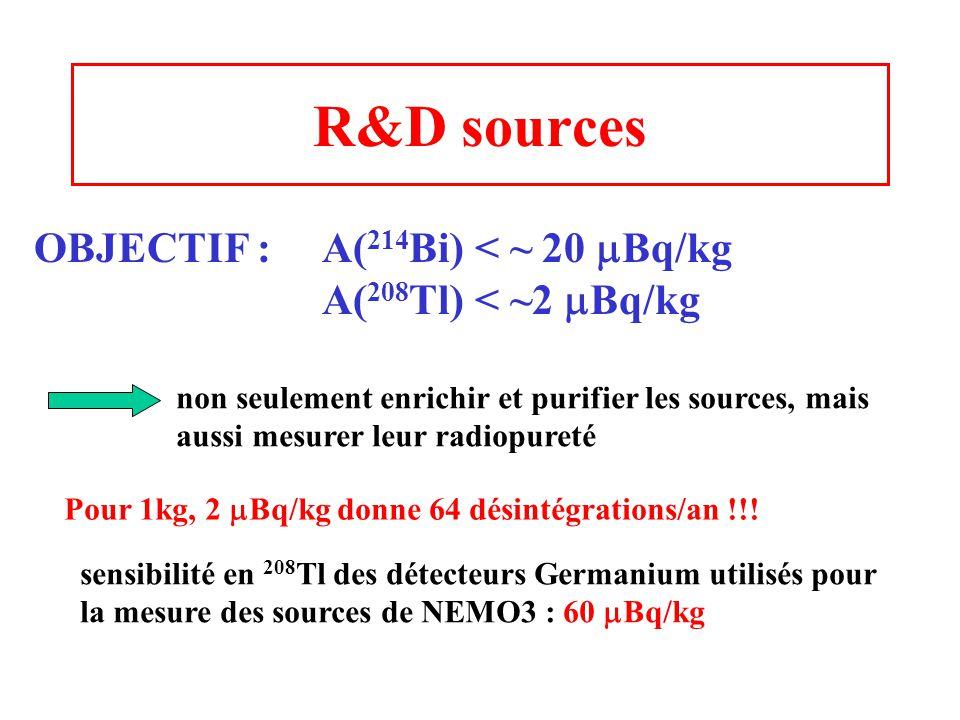 R&D sources OBJECTIF : A(214Bi) < ~ 20 mBq/kg