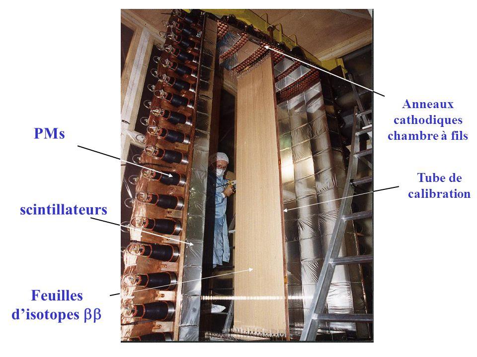 Anneaux cathodiques chambre à fils Feuilles d'isotopes bb