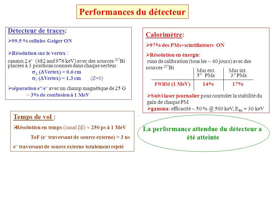 La performance attendue du détecteur a
