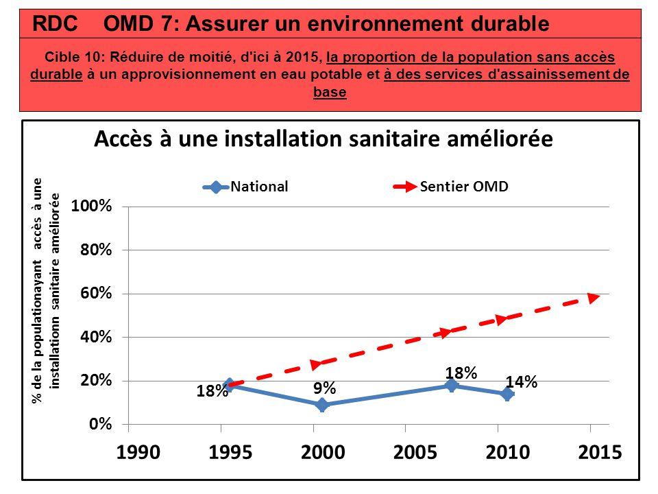 RDC OMD 7: Assurer un environnement durable