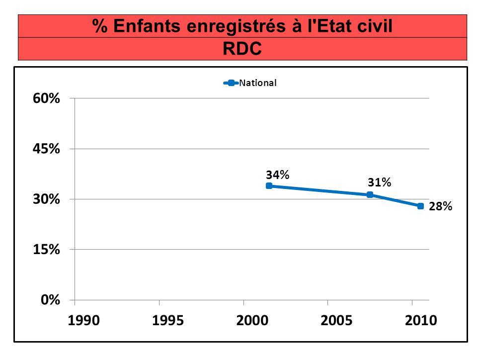% Enfants enregistrés à l Etat civil