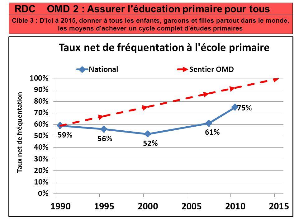 RDC OMD 2 : Assurer l éducation primaire pour tous