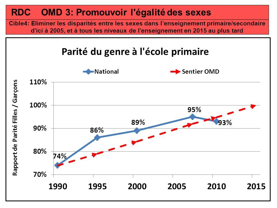 RDC OMD 3: Promouvoir l égalité des sexes