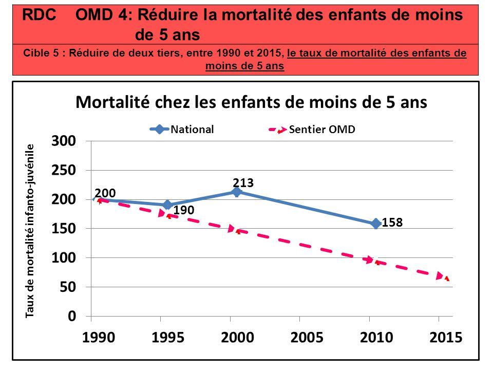 RDC OMD 4: Réduire la mortalité des enfants de moins de 5 ans