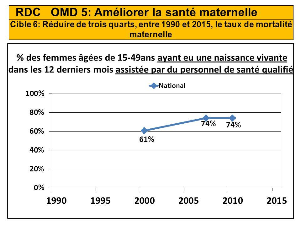 RDC OMD 5: Améliorer la santé maternelle