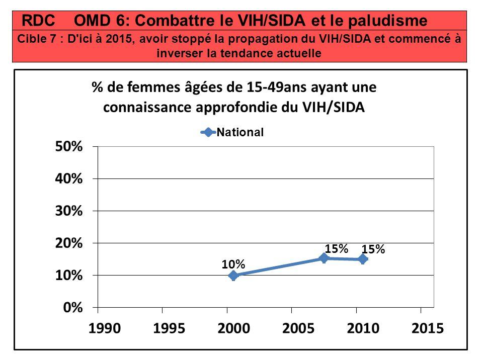 RDC OMD 6: Combattre le VIH/SIDA et le paludisme
