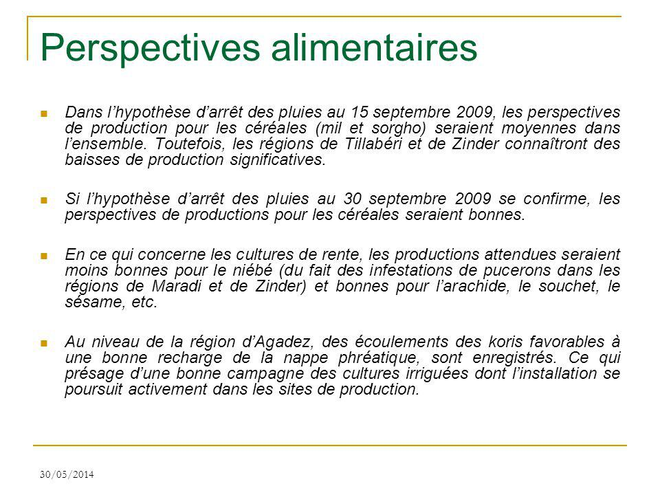 Perspectives alimentaires