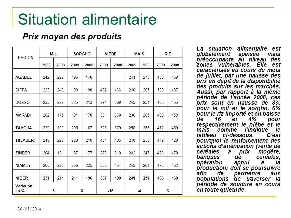 Situation alimentaire