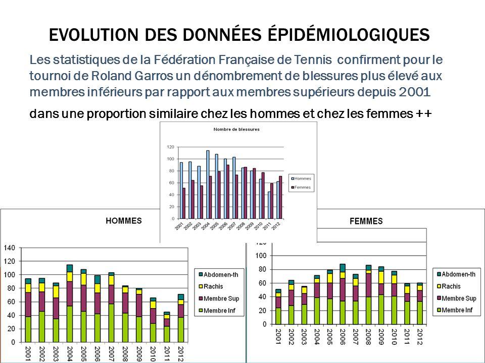 Evolution des données épidémiologiques